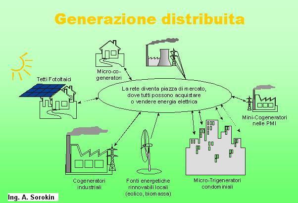 Risultati immagini per elettricità generazione diffusa
